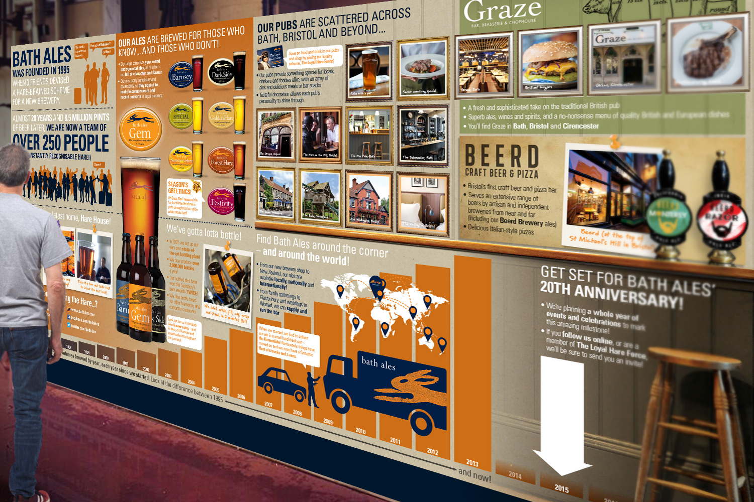 Bath Ales brewery tour infographic